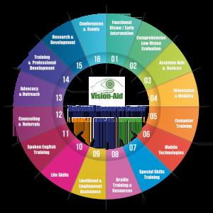 Vision-Aid 16 part Service Model