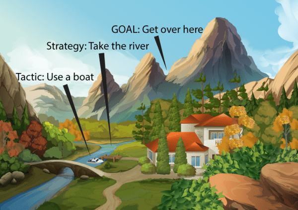 Illustration of a mountain, river, and a boat meant to show the difference between a strategy, a goal, and a tactic.