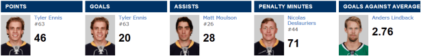 Buffalo Sabres Team Leaders
