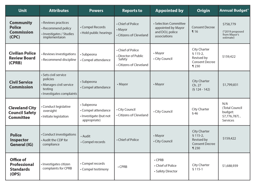 Chart of the entities in Cleveland and their role in the police oversight system