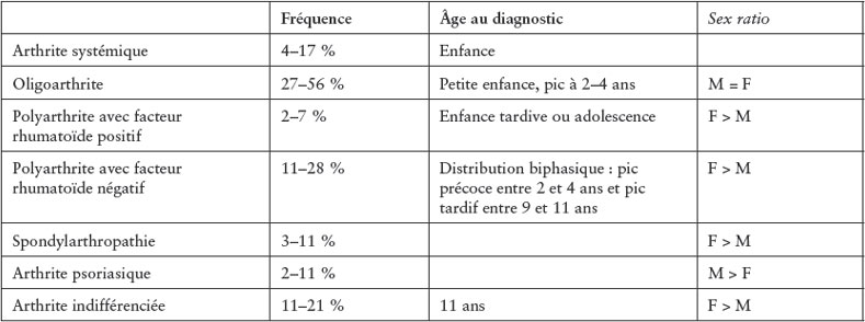 inflammatoires de l'enfant et de l'adolescent : aspects cliniques et orientations thérapeutiques ...