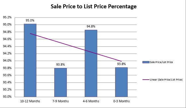 Sales To List Brecksville 2008
