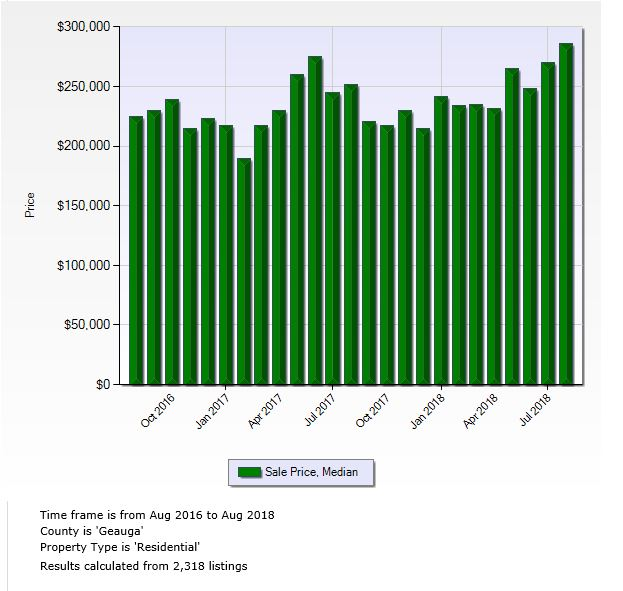Geauga County August Chart