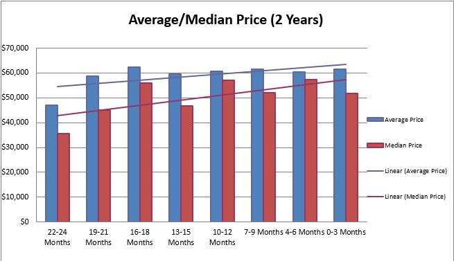 Canton Sales Price Trends