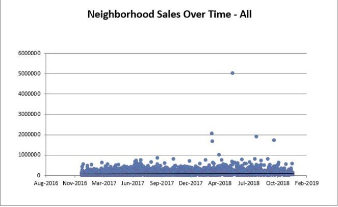 Cleveland All Sales
