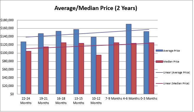 Cleveland Heights Sales Trends