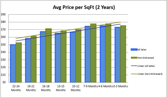 Cleveland Price per SF