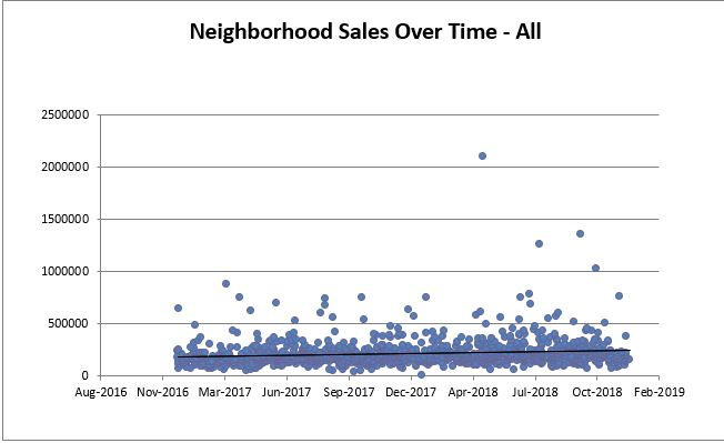 Lakewood All Sales