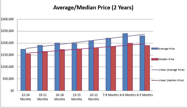 Lakewood Median Price