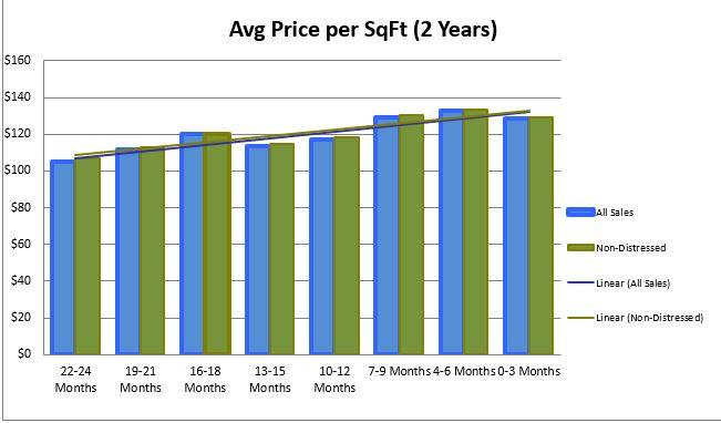 Lakewood Price per sf