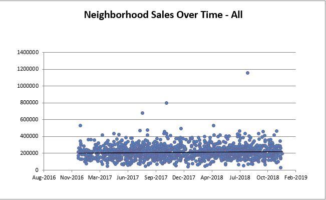 North Ridgevilleville All Sales