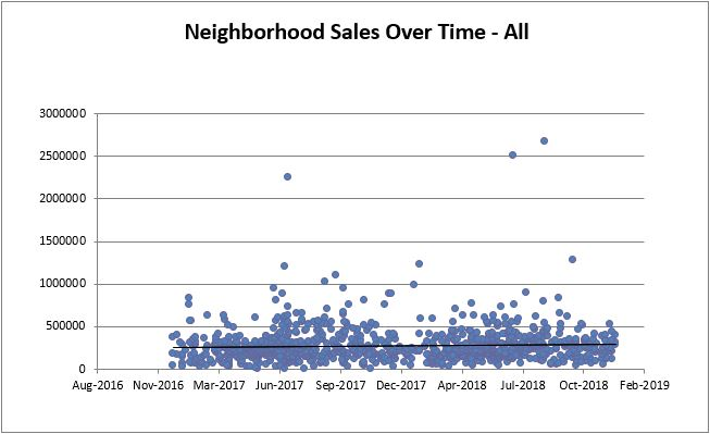 Shaker Heights All Sales