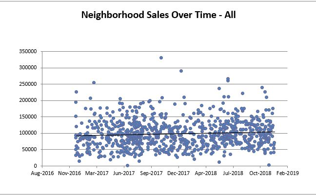 South Euclid All Sales