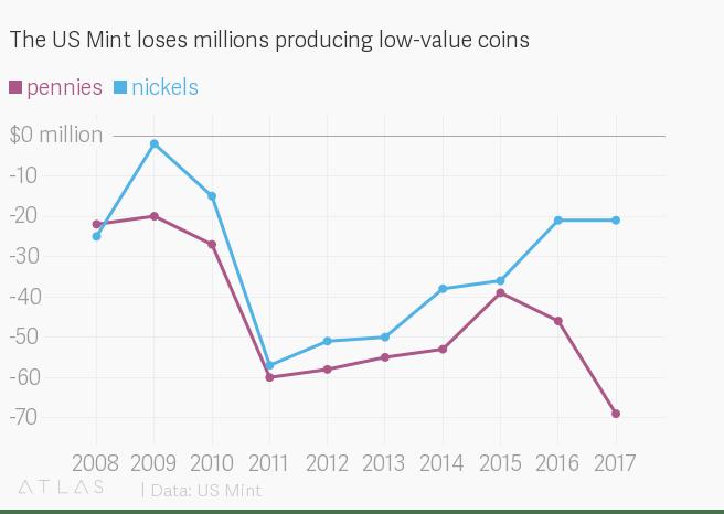 Penny Loss Chart