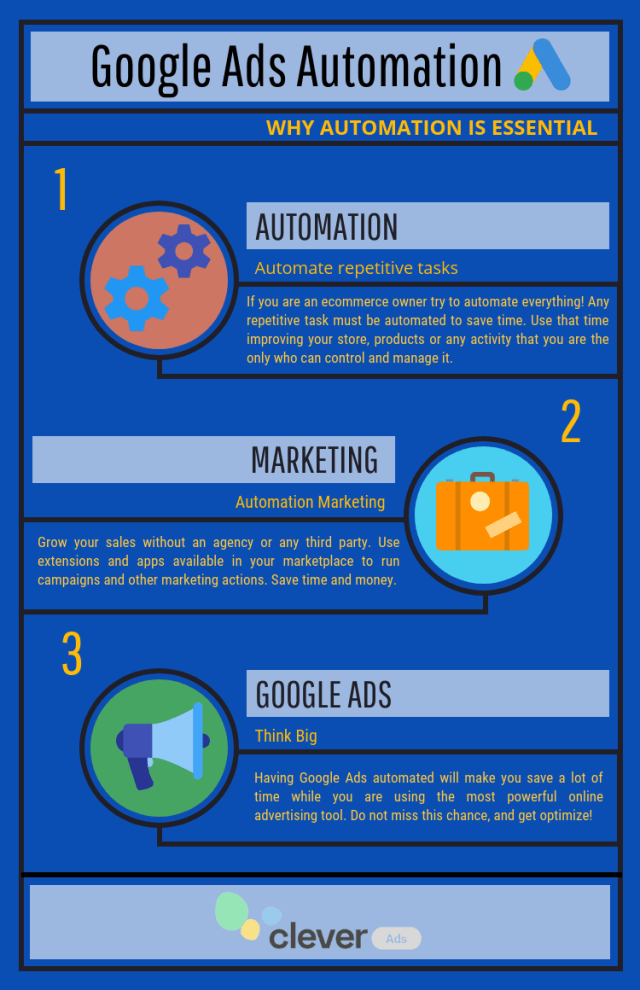 why automation is essential infographic
