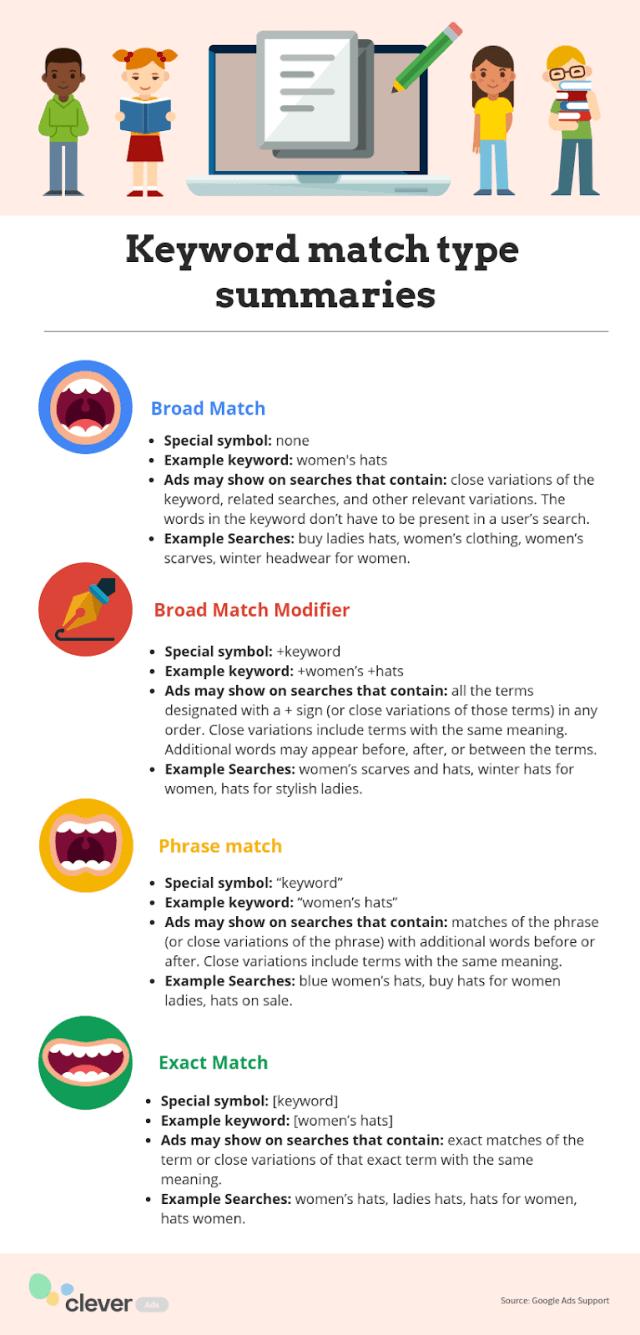 keyword match types