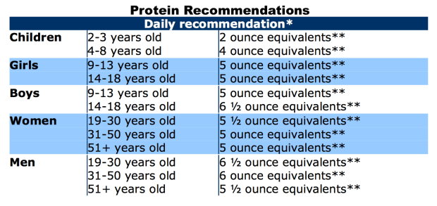 Vegetarian Protein Source Recommendations #food #veggies