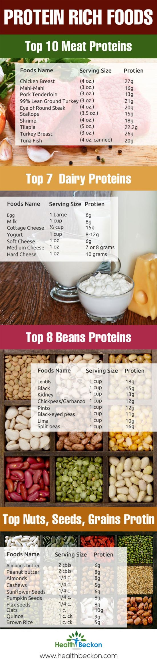 How much protein is in your food? #vegetarian #vegan #foodie