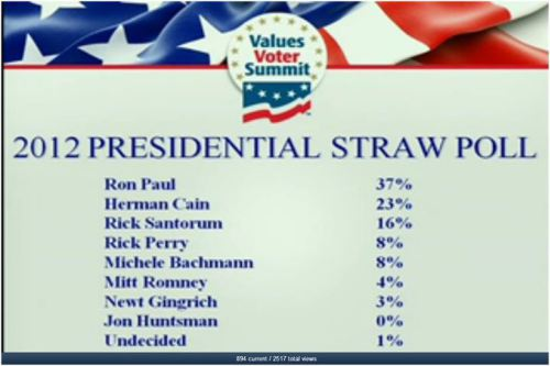 Values Voter Straw Poll Unimportant to MSM with Ron Paul Win — Propaganda Machine Continues
