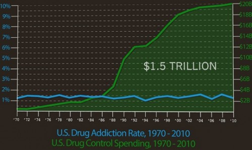 Forty Years of Drug War Failure Represented in a Single Chart