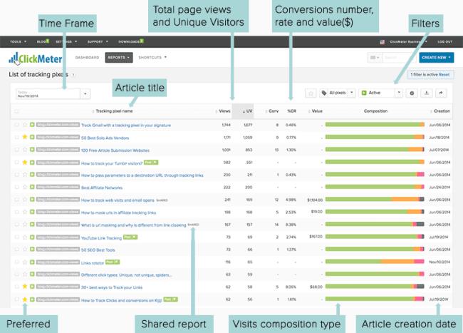 Wordpress Analytics by ClickMeter Screenshot
