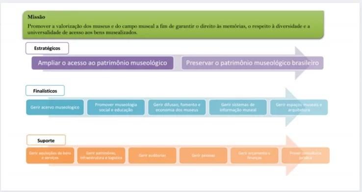 IBRAM disponibiliza para download Gestão estratégica para Museus