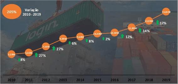 Gráfico de crescimento da Cabotagem no Brasil com transporte de cargas via navios