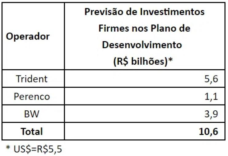 tabela de investimentos Bacia de Campos de ativos que eram da Petrobras