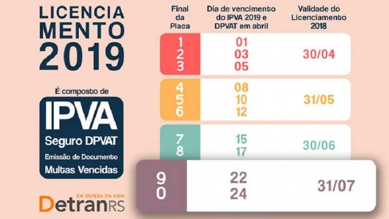 Licenciamento 2018 vence em 31 de julho para veículos com placa final 9 e 0