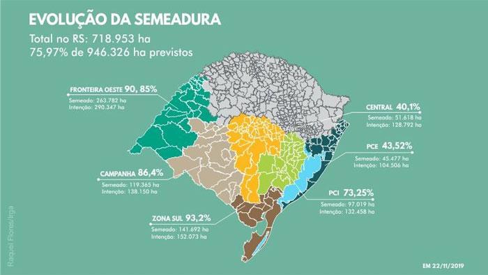 Semeadura de arroz no RS atinge 76% do previsto