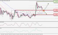 Apakah EUR/USD Akan Terkoreksi ?