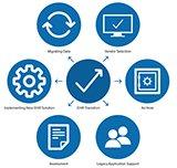 Comprehensive EMR Transition Services & Solutions