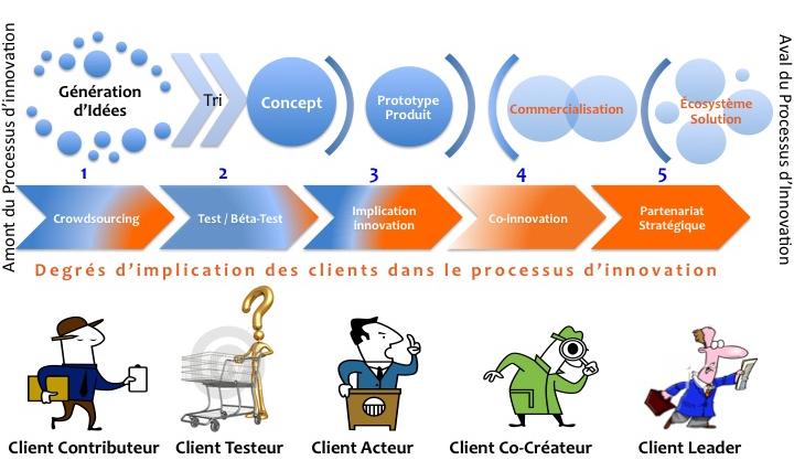 Degrés d'implication des clients dans le processus d'innovation