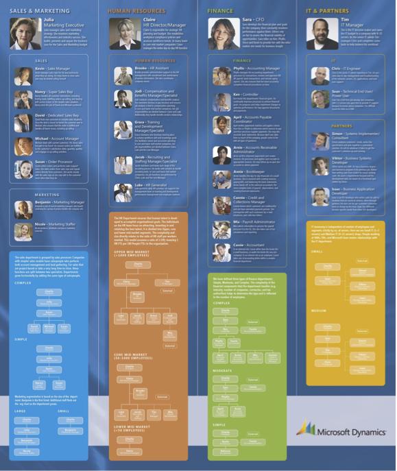 61 Personas sont utilisés pour travailler l'Expérience Utilisateur dans le développement de produits chez Microsoft.