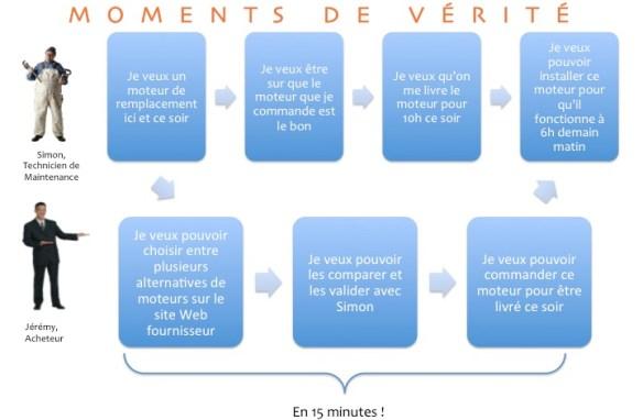 Exemple de Cartographie de Processus Clients centrExemple de Cartographie de Processus Clients centrée sur les Moments de Vérité du Client