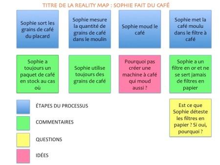 Exemple de Cartographie de Processus Client en utilisant une Reality-Map