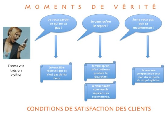 Mapping_Attentes-Client-suite-a-evenement