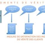 Cartographier les processus clients et les moments de verite et la mesure de satisfaction du client
