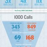 Prospection de clients : infographie sur la probabilité d'un prospect à vous rappeler