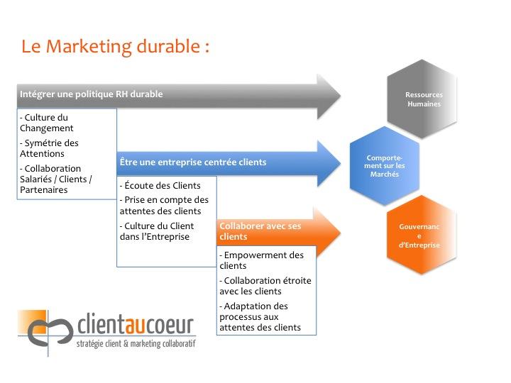 Marketing durable et Economie durable_2