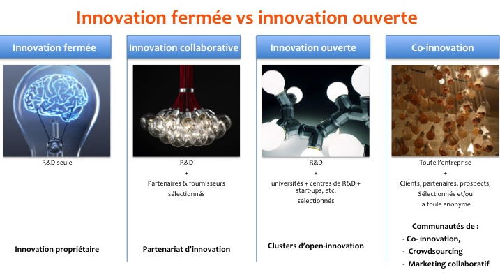 innovation_vs_open-innovation