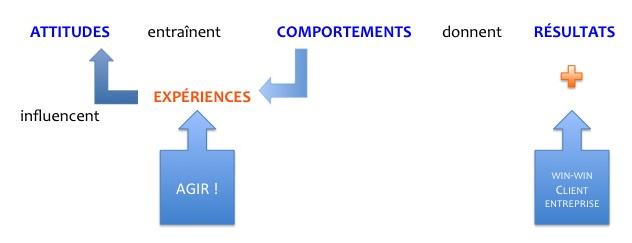 Agir-Comportements-Clients-grace-aux-Cartographies-Parcours-Clients