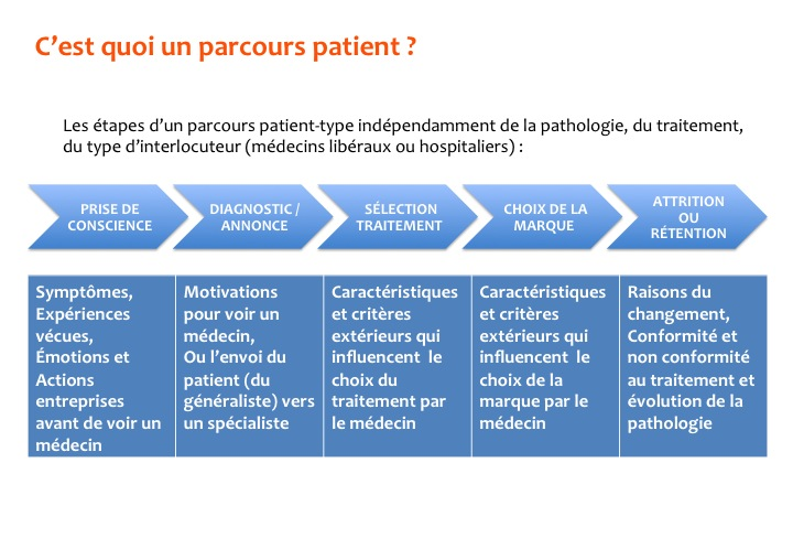 Cartographie-Parcours-Patients