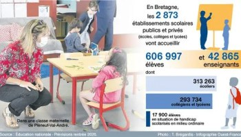 Bretagne élèves