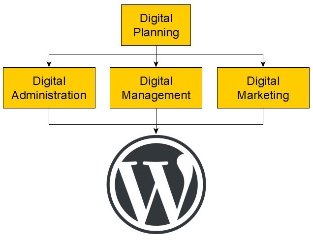 WordPress lets you change anything on your website ... at any time!)
