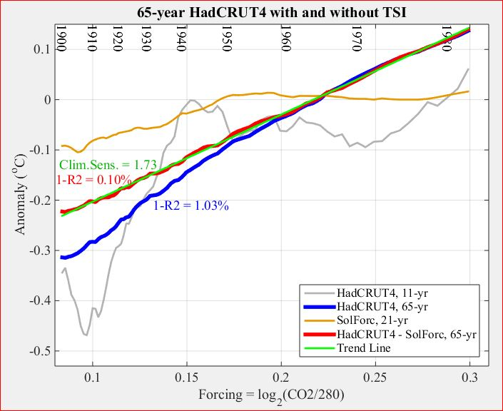 A buoy-only sea surface temperature record | Climate Etc