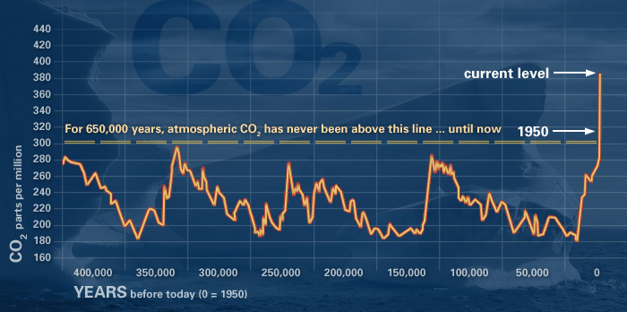 Variation in carbon dioxide concentration during the past 400,000 years (historical data from the Vostock ice core).