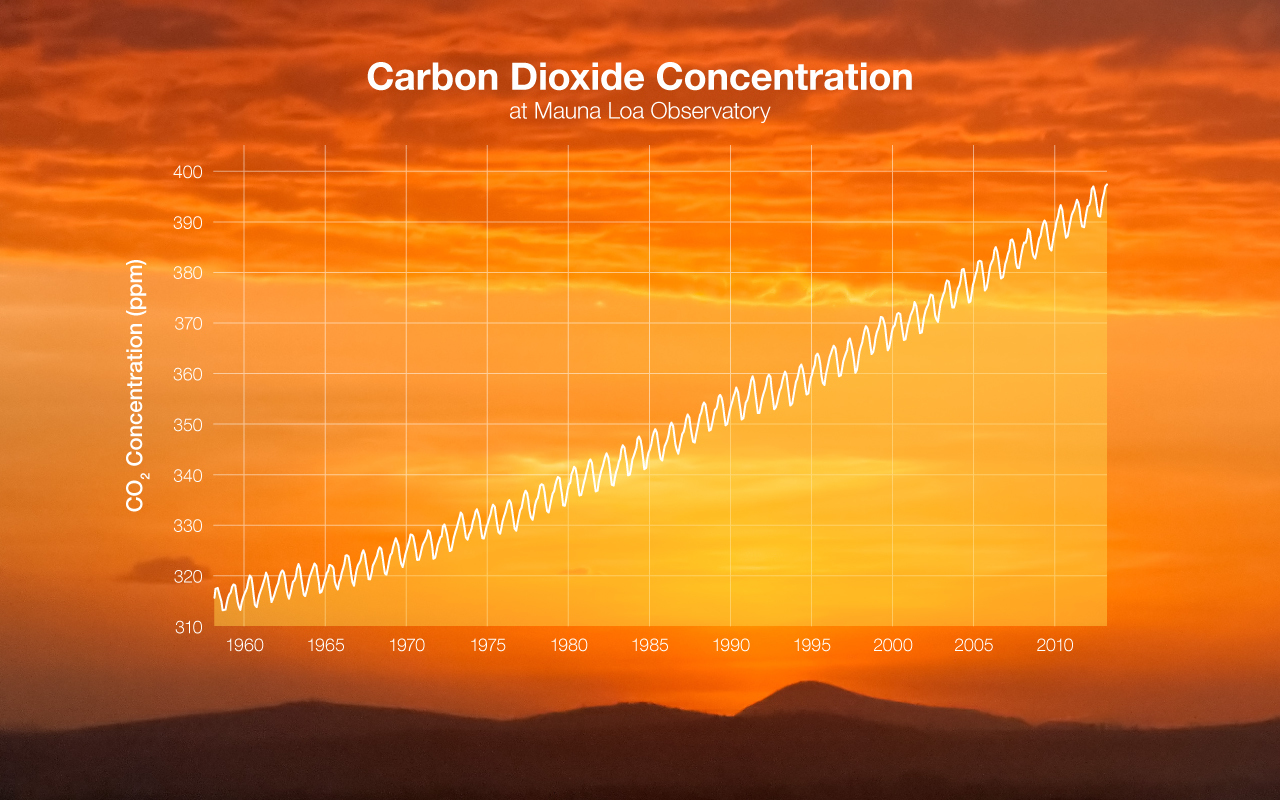 The Scientific Method And Climate Change How Scientists