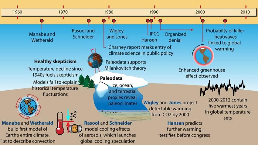 sks_climatesciencetimeline_p3_1960_2010_850