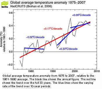 Global average temperature anomaly 1975-2007
